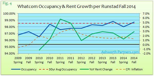 Bellingham Apartment Occupancy vs Rent Growth Fall 2014