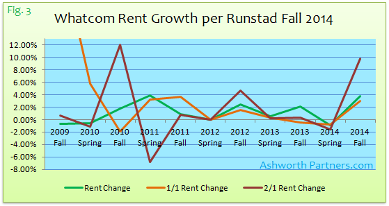 Bellingham Apartment Rent Growth Fall 2014