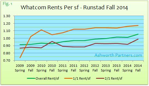 Bellingham apartment rents Fall 2014