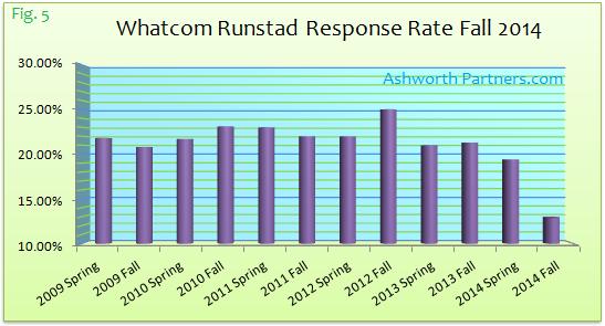 Whatcom Runstad Apartment Survey Response Fall 2014
