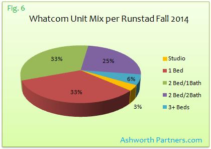 Bellingham Apartment Unit Mix Fall 2014