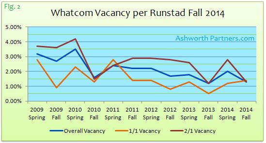 Bellingham Apartment Vacancy Fall 2014