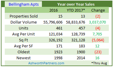 Bellingham Apartment Sales Year Over Year