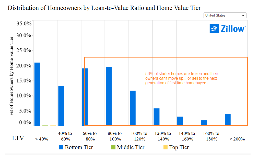56% of starter homes are frozen. Owners can't sell and move up.