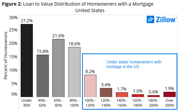 LTV dist of US homeowners with mort