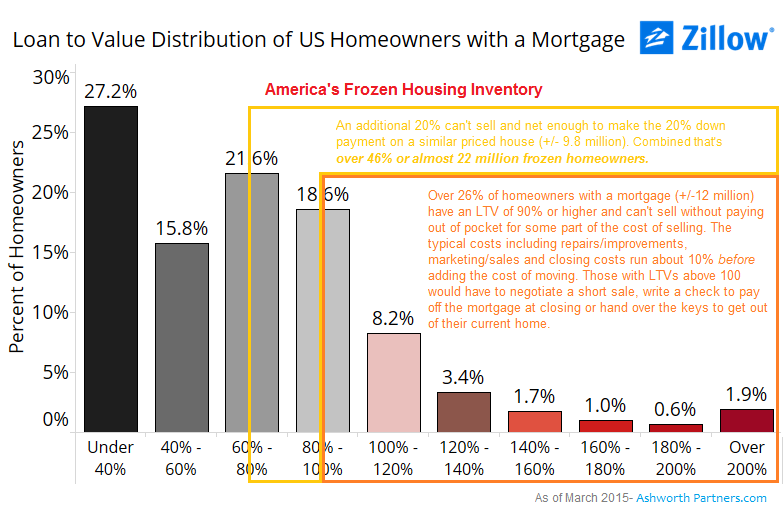 46% of US homeowners with a mortgage can't sell and buy another home of similar price