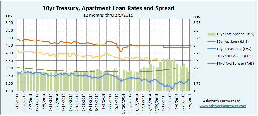 10 year Treasury vs. Apartment Building Investment Loan Rate