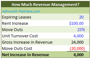 Revenue management calculation for apartment builing investment