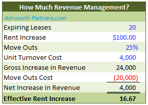 Rvenue Management vs. Effective Rent Increase in Apartment Building Investment