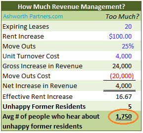 Revenue management and the cost of treating apartment residents like cash machines