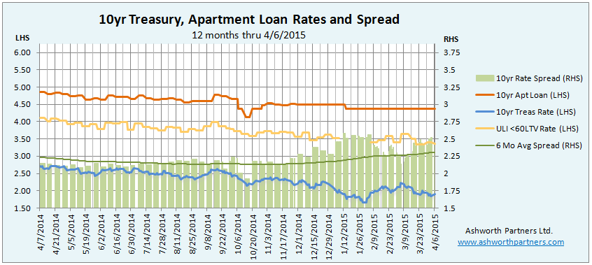 Apartment Building Investment Loan Rate April 2015