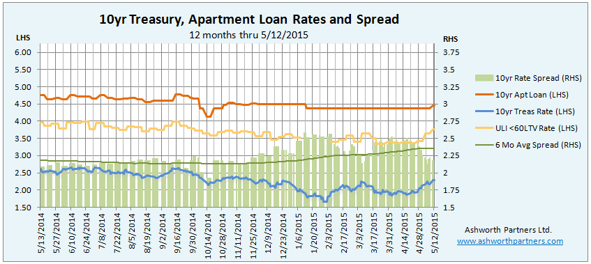 10 year treasury vs. apartment building investment loan rate May 2015