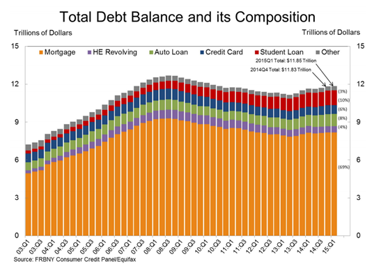 $1.2 Trillion Dollars of Student Debt June 2015