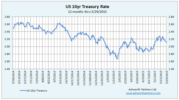 10 year Treasury Rates June 2014 - May 2015