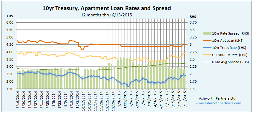 10 year apartment building investment loan rates June 2015