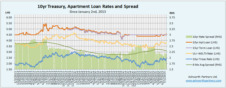 10 year Treasury rates vs. apartment builiding investment loan rates thru July 2015