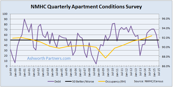 Apartment Building Investment Lending Conditions July 2015