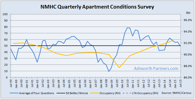 apartment building investment conditions July 2015