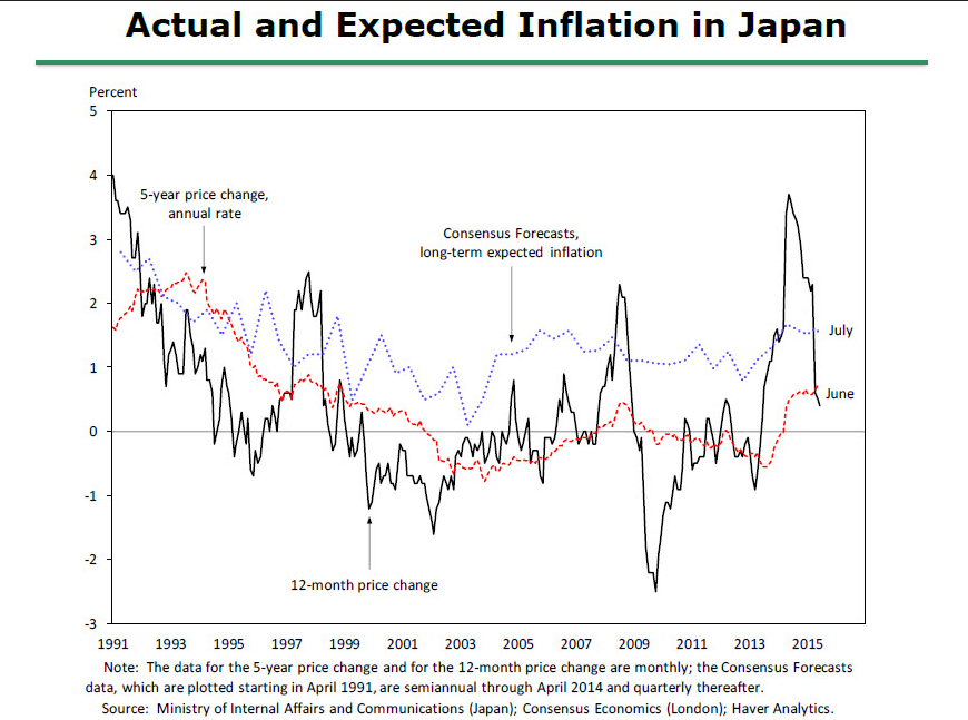 Actual and Expected Inflation in Japan