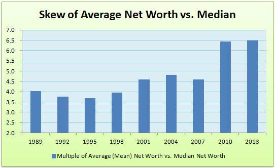 With the Mean Net Worth 6.5x larger than the Median, the distribution in very skewed.