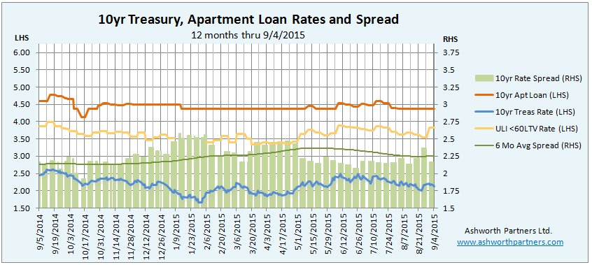 10 year apartment building investment loan rates