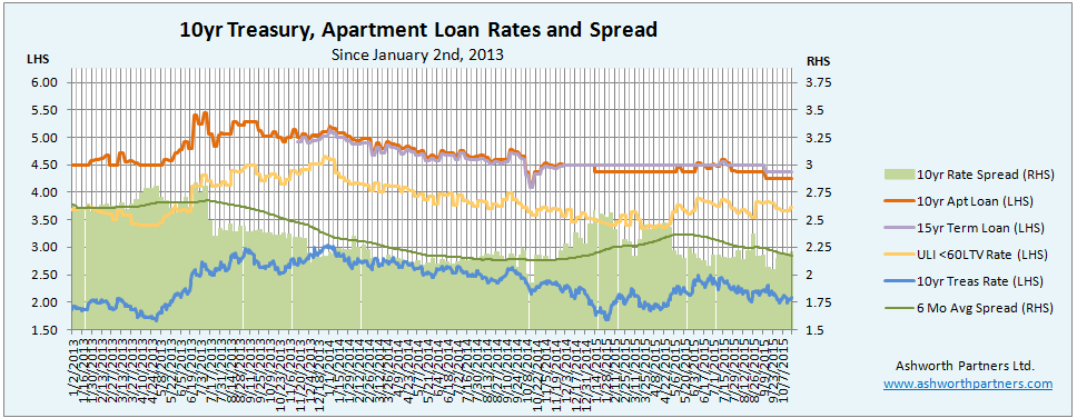 Apartment Building Investment Loan sets lower floor for rate.