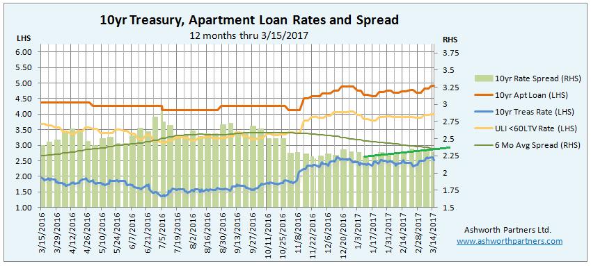 Apartment Building Loan Rates brilliant apartment building loan rates a 15 million freddiebacked