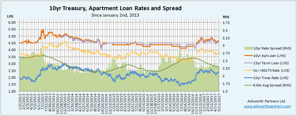 Apartment Loan Rate Update May 2017 U2013 A Different Kind Of Range