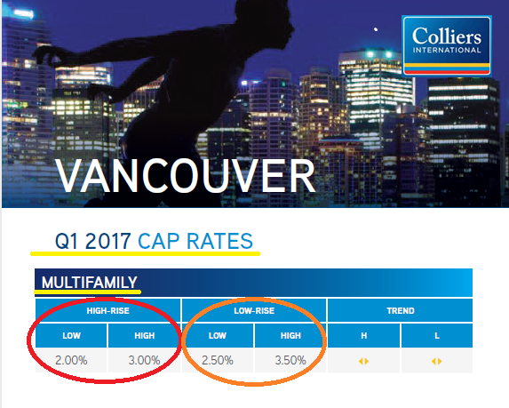 Apartment Investment Cap Rate Vancouver BC