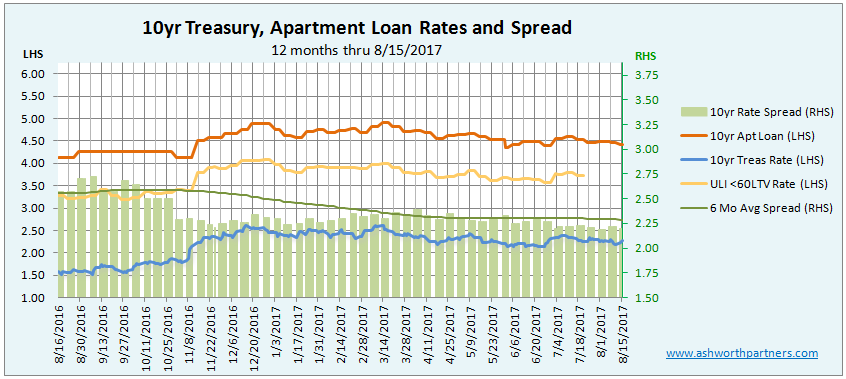 Apartment Investment Loan Rate Drifts Lower in August