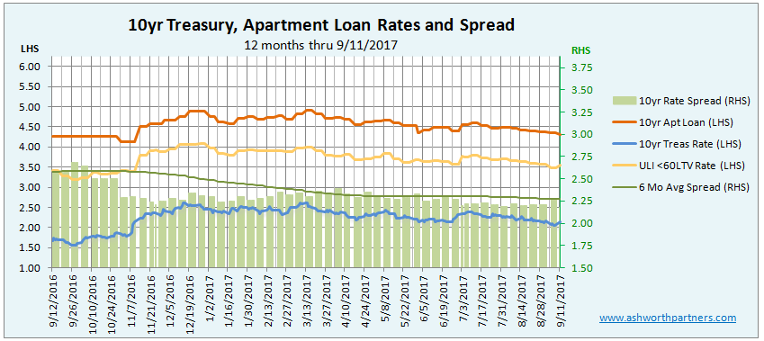 Falling Spread Saves Apartment Investment Loan Rate