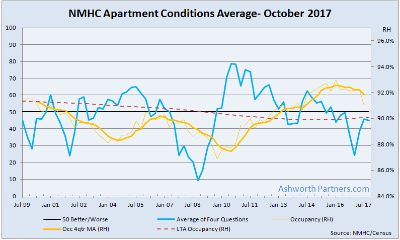 NMHC Apartment Conditions Average Remains Below 50 for 6th Straight Quarter