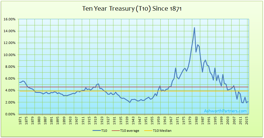 10 year Treasury rate since 1871