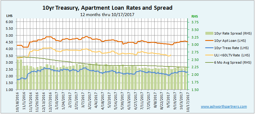 Apartment Investmet Loan Rate Eases