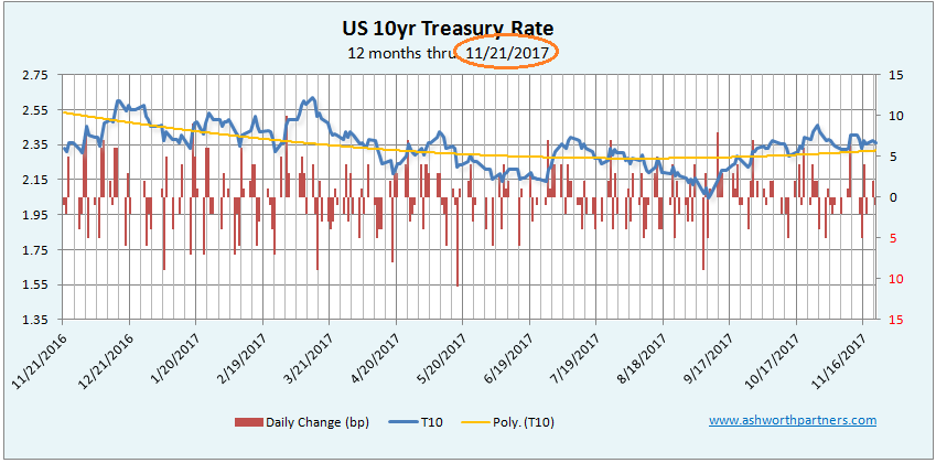 Ten Year Treasury thru November 21, 2017