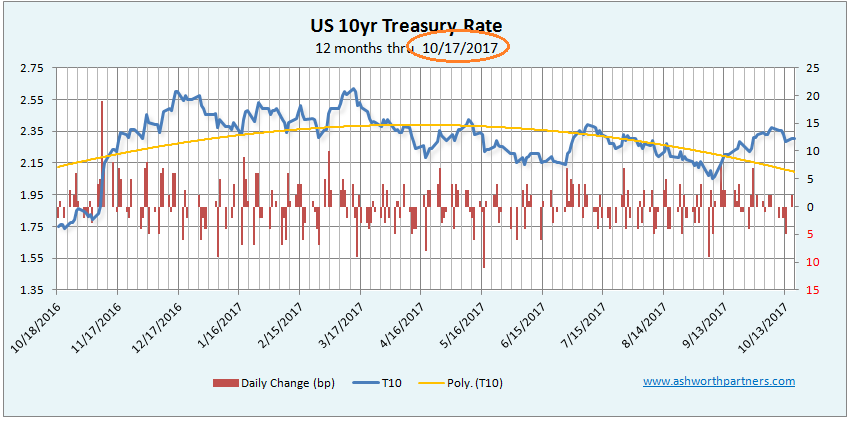 Ten Year Treasury Rate thru October 17, 2017