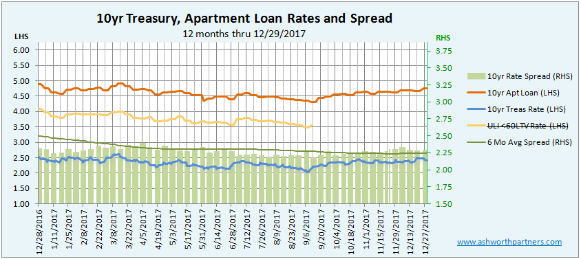 Apartment Investment Loan vs 10 ear Treasury Rate