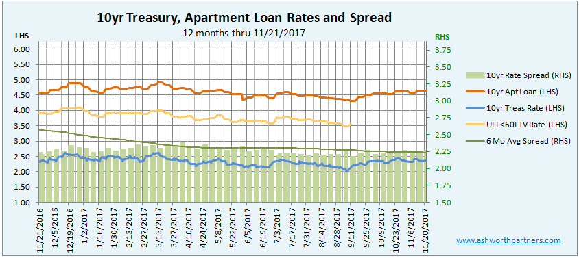 Apartment Investment Loan vs 10 year Treasury