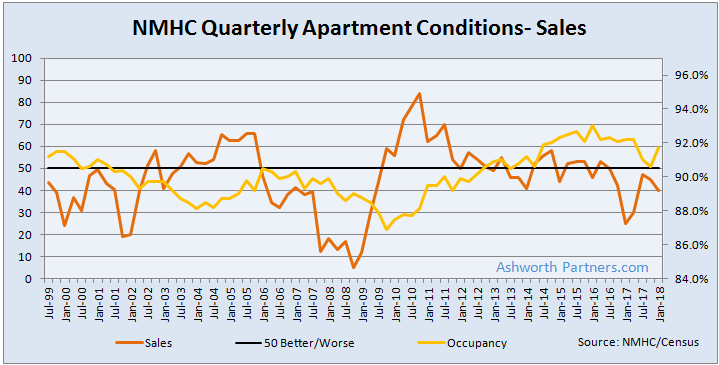 NMHC Apartment Sales Index Chart