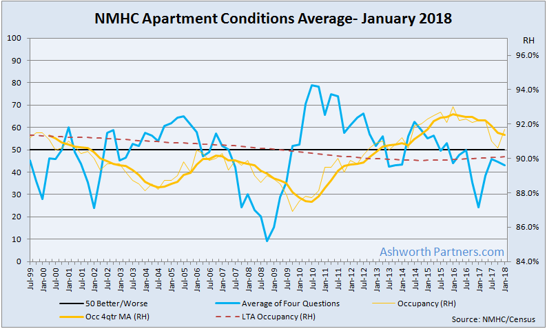 Apartment Conditions Remain Below Par
