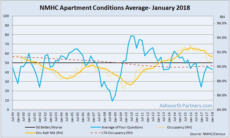 Apartment Conditions Remain Below Par