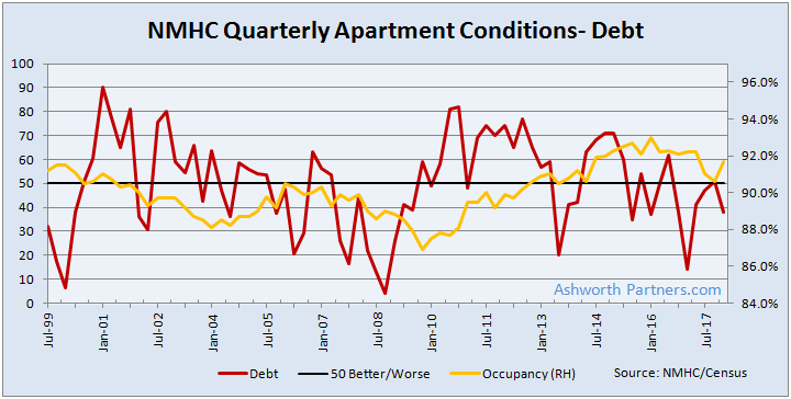 NMHC Apartment Debt Financing