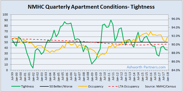 NMHC Apartment Market Tightness