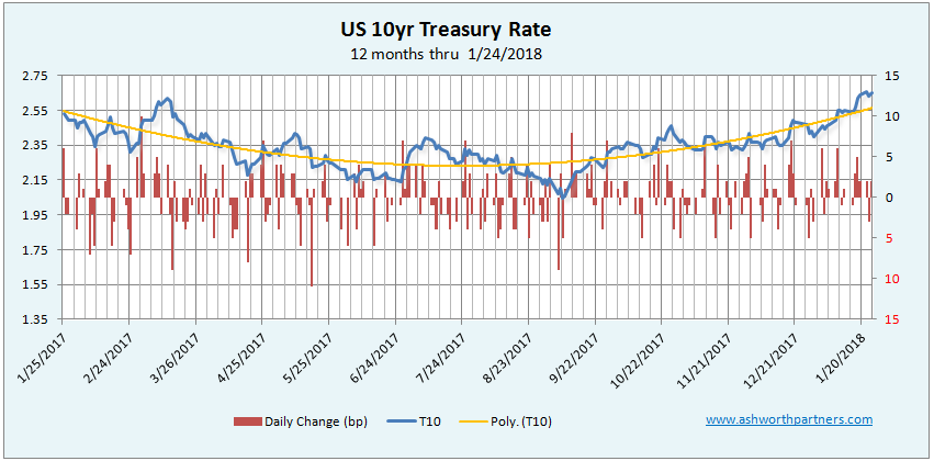 10 year Treasury Rate through Jan 2018