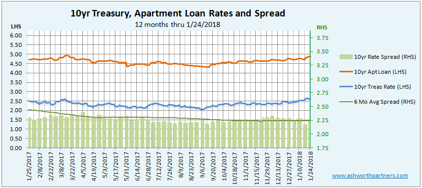 Apartment Investment Loan vs 10 year Treasury rate